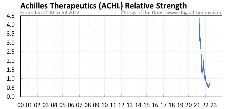 ACHL relative strength chart
