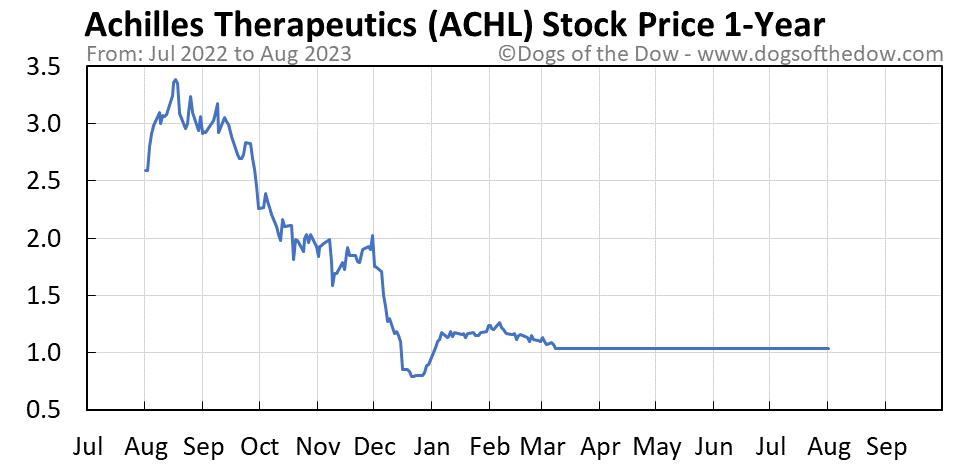 ACHL 1-year stock price chart