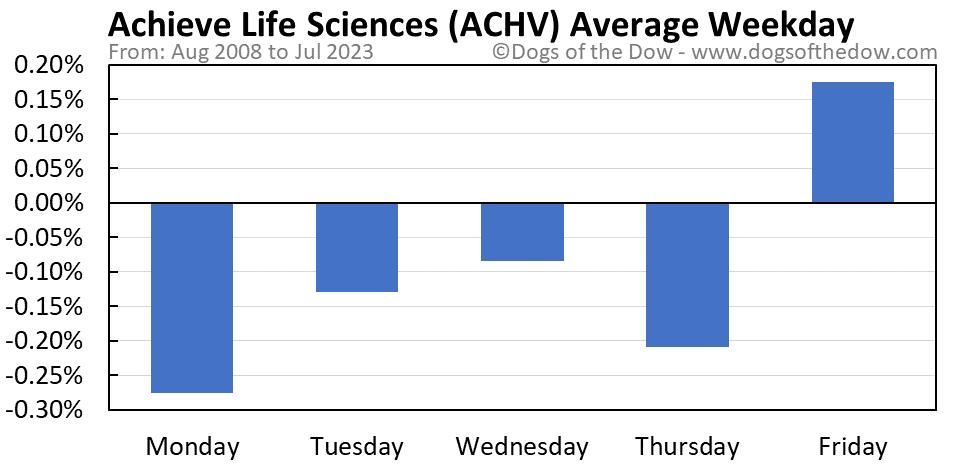 ACHV average weekday chart