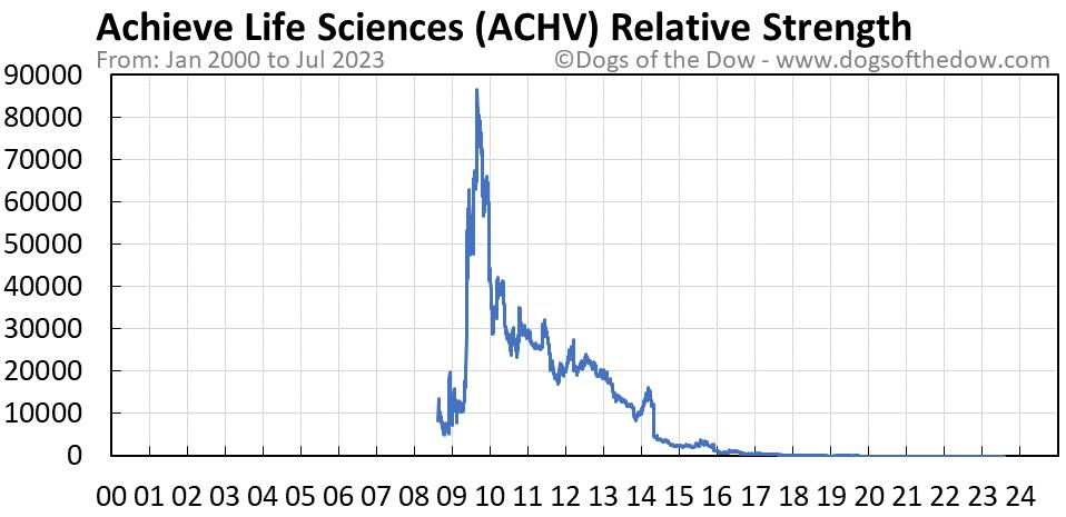 ACHV relative strength chart