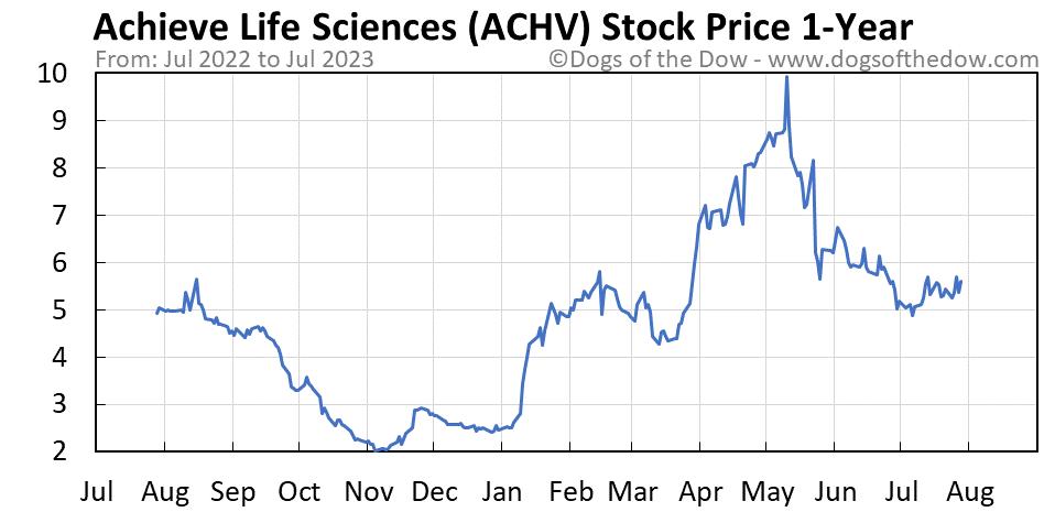 ACHV 1-year stock price chart