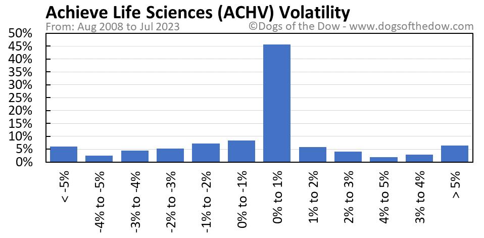 ACHV volatility chart