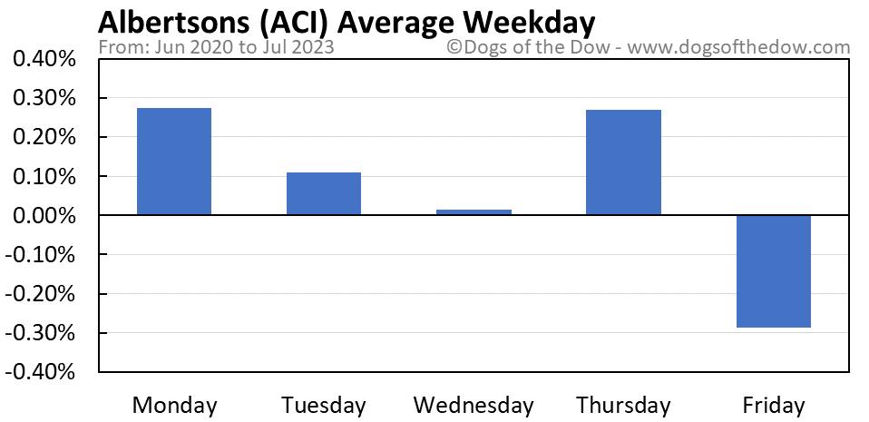 ACI average weekday chart