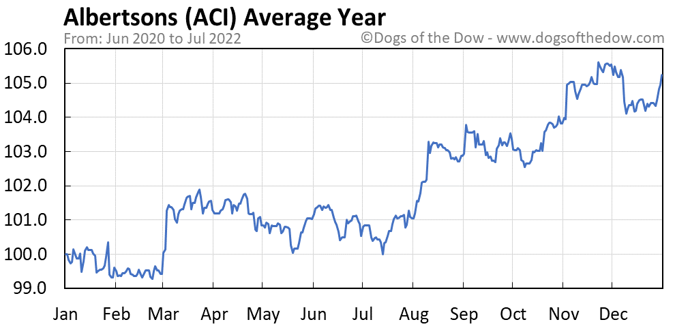 ACI average year chart