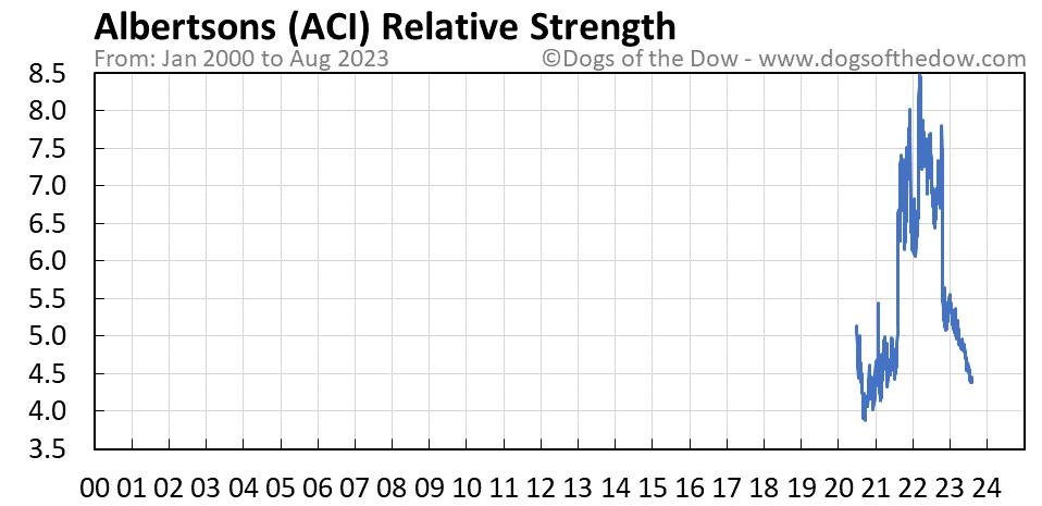ACI relative strength chart