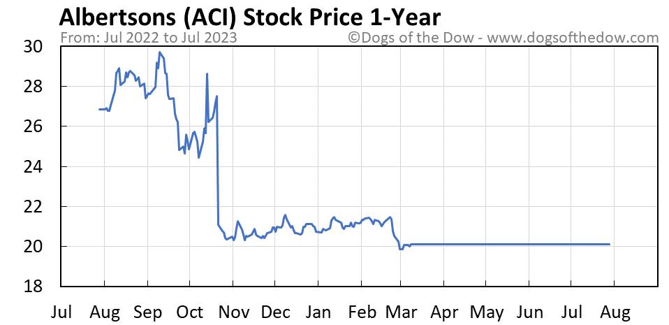 ACI 1-year stock price chart
