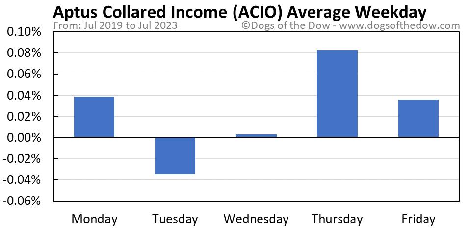 ACIO average weekday chart