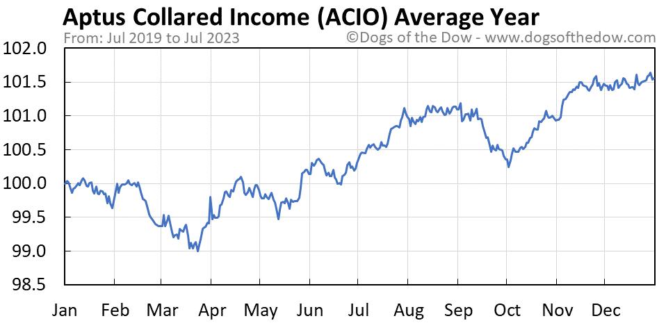 ACIO average year chart