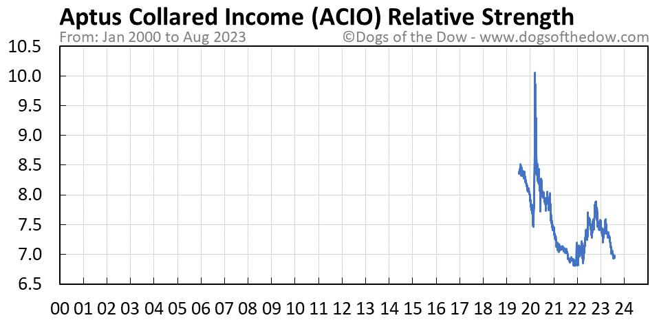 ACIO relative strength chart