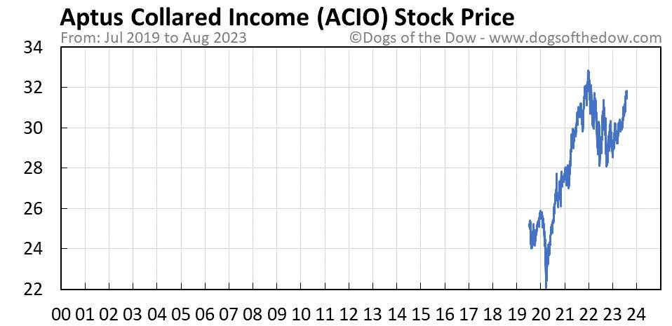 ACIO stock price chart