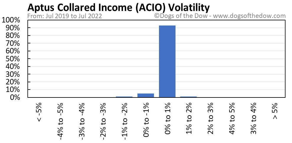 ACIO volatility chart