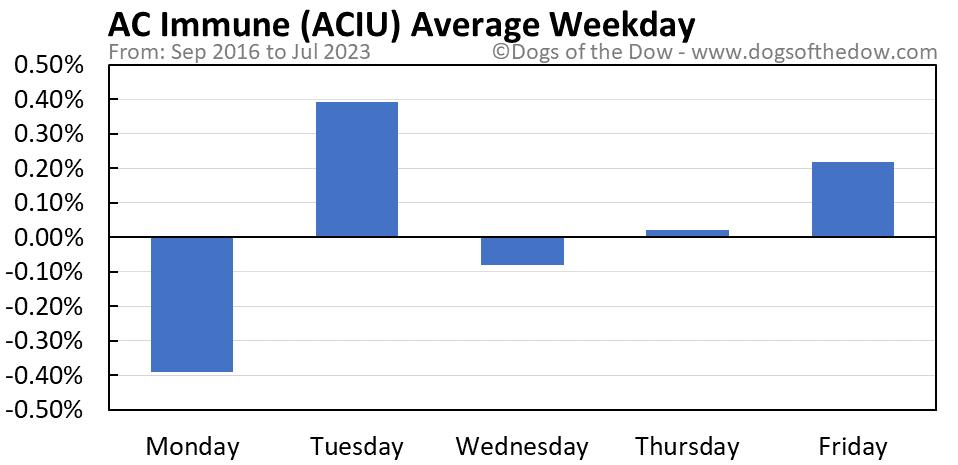 ACIU average weekday chart
