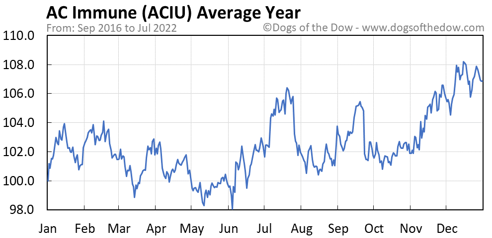 ACIU average year chart
