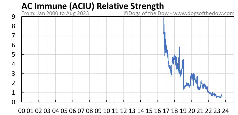 ACIU relative strength chart