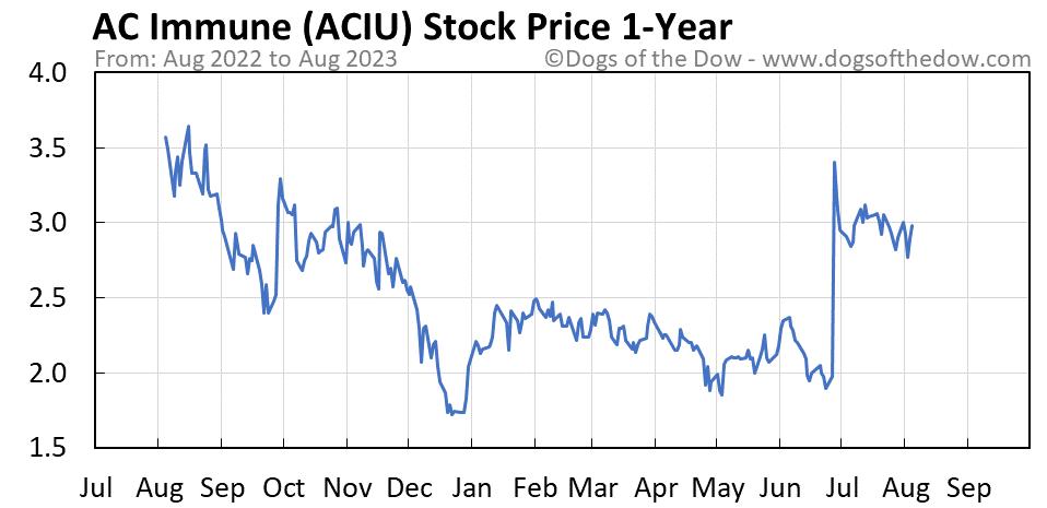 ACIU 1-year stock price chart