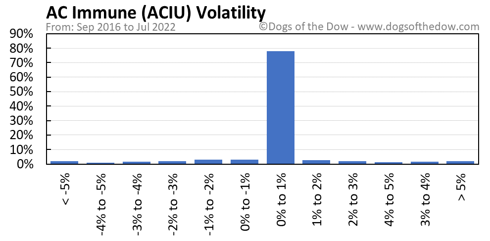 ACIU volatility chart