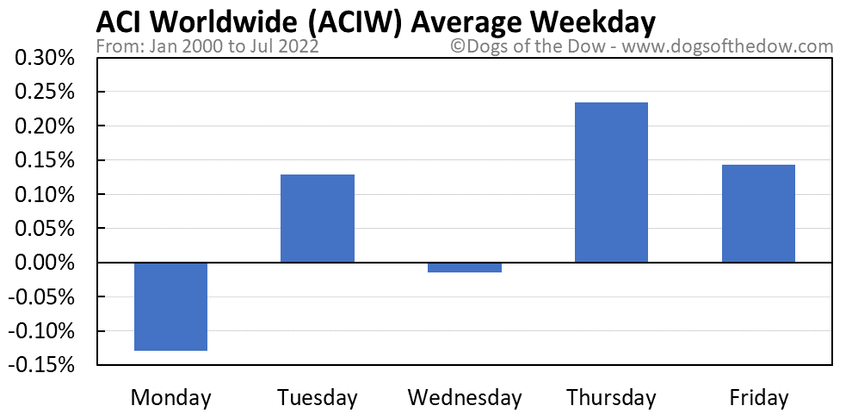 ACIW average weekday chart
