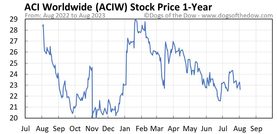 ACIW 1-year stock price chart