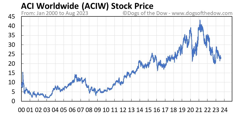 ACIW stock price chart