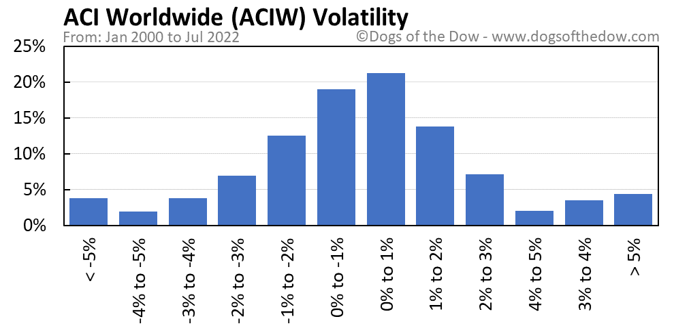 ACIW volatility chart