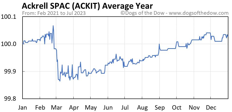 ACKIT average year chart