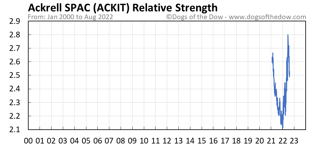 ACKIT relative strength chart