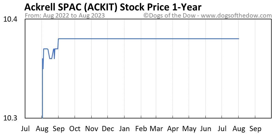 ACKIT 1-year stock price chart