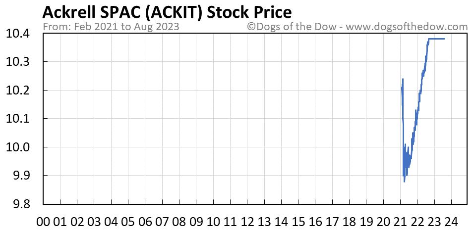 ACKIT stock price chart
