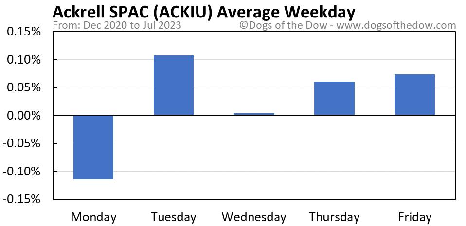 ACKIU average weekday chart