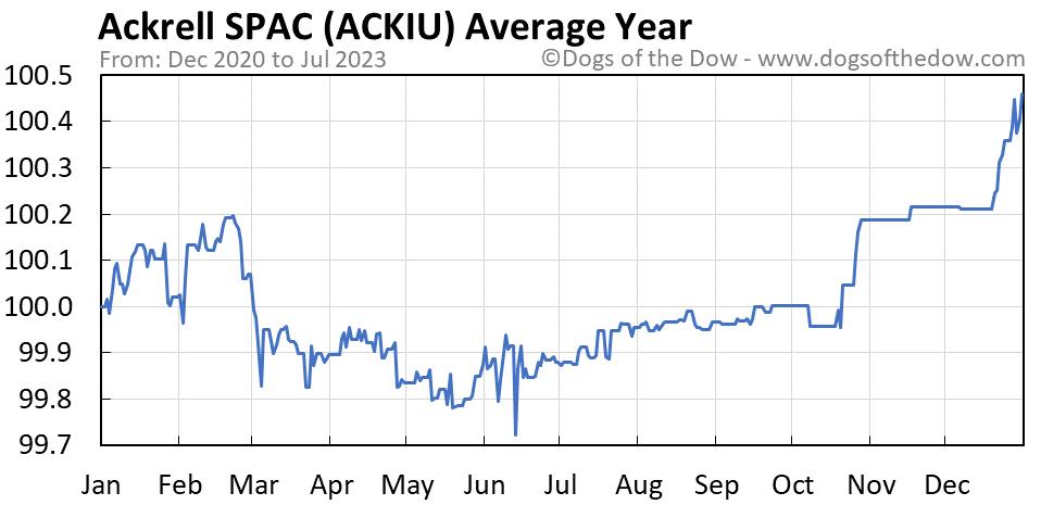 ACKIU average year chart