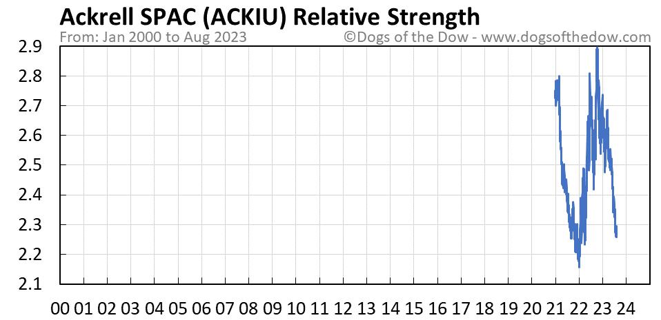 ACKIU relative strength chart