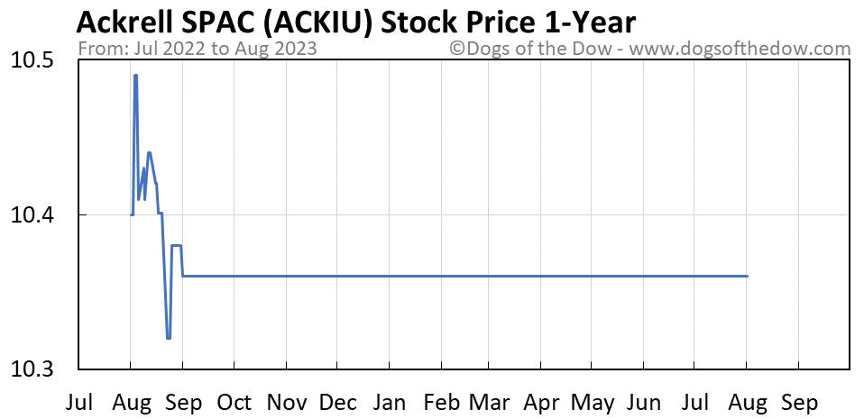 ACKIU 1-year stock price chart