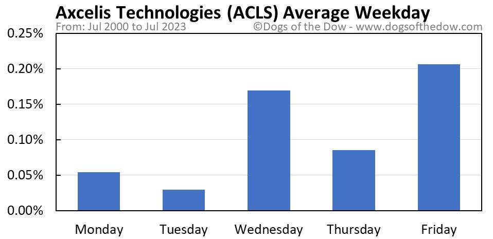 ACLS average weekday chart