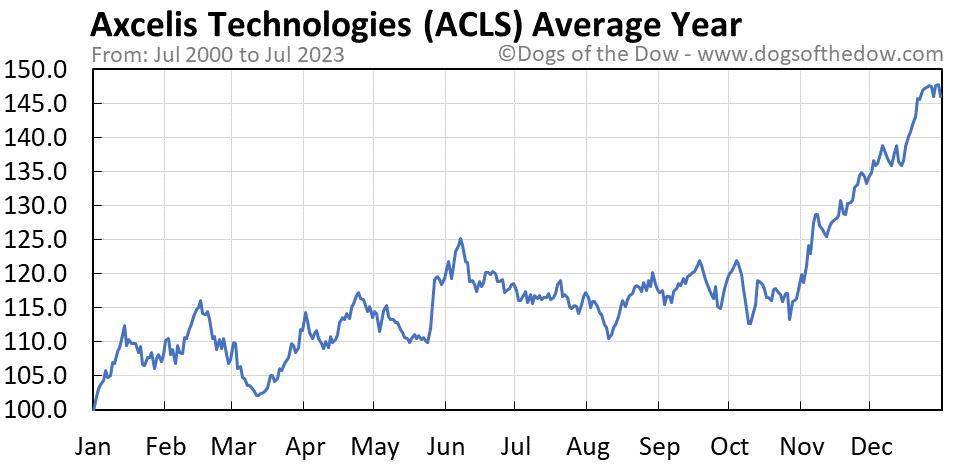 ACLS average year chart