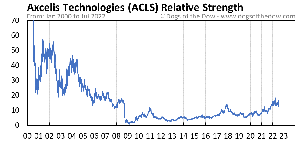 ACLS relative strength chart