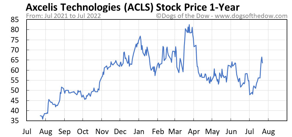 ACLS 1-year stock price chart