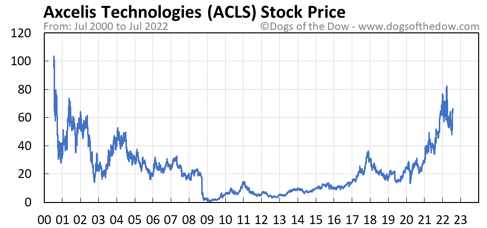 ACLS stock price chart