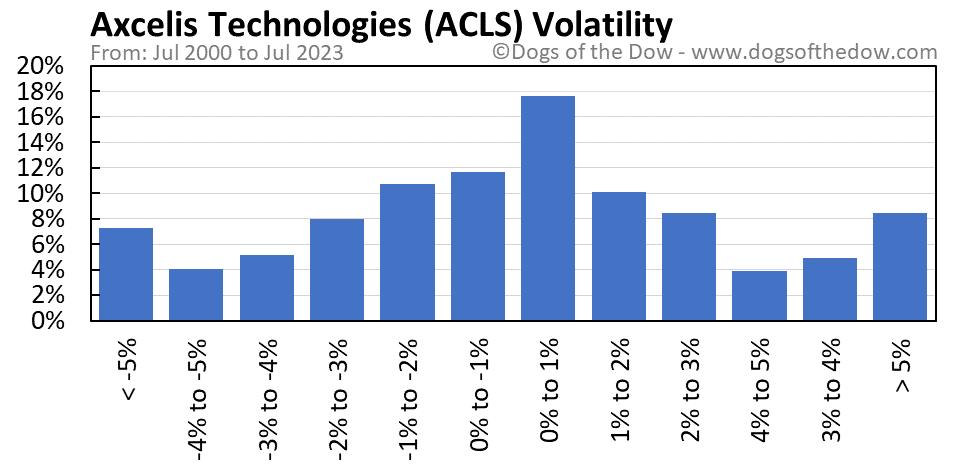 ACLS volatility chart