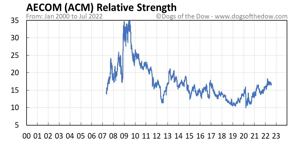 ACM relative strength chart