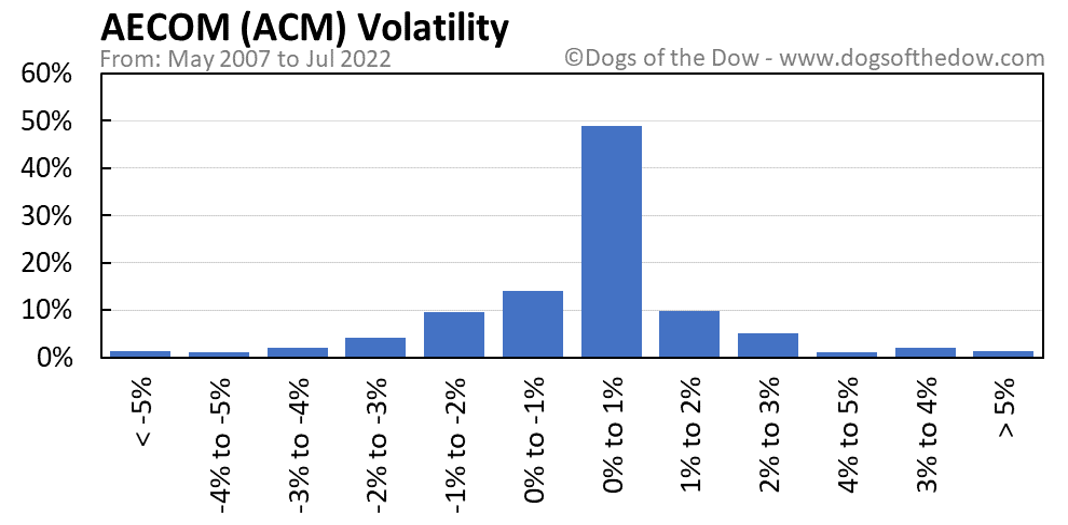 ACM volatility chart