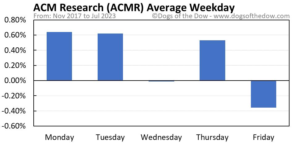 ACMR average weekday chart