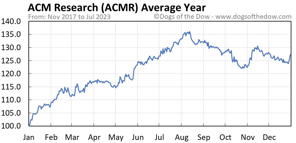 ACMR average year chart