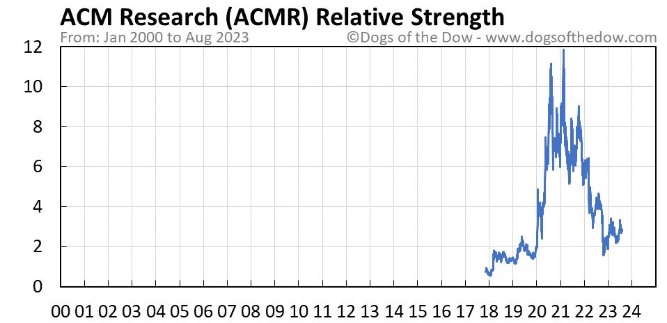 ACMR relative strength chart