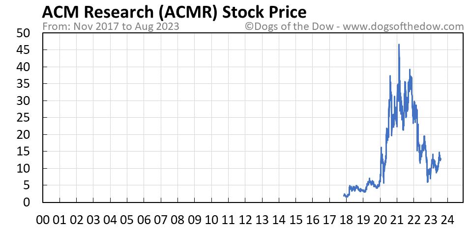 ACMR stock price chart