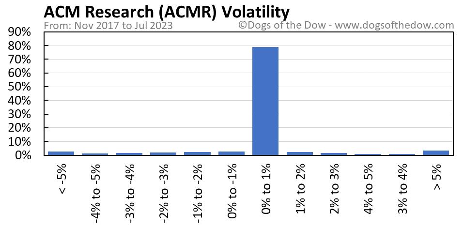 ACMR volatility chart