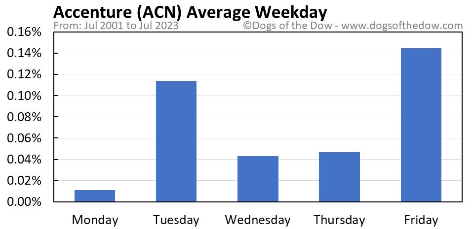 ACN average weekday chart