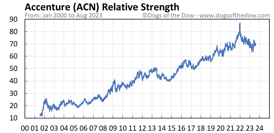 ACN relative strength chart