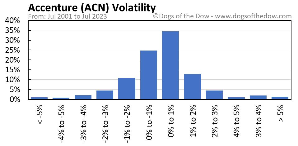 ACN volatility chart