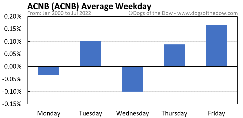ACNB average weekday chart