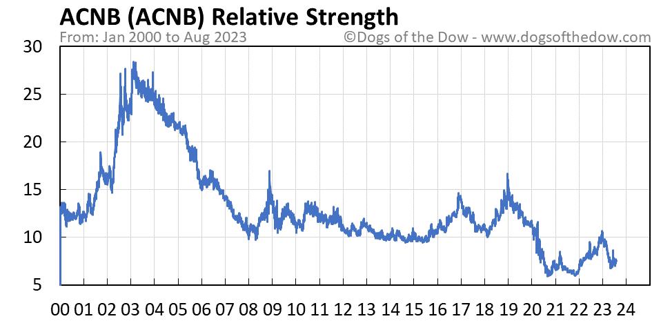ACNB relative strength chart